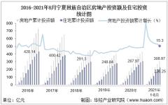 2021年1-8月宁夏回族自治区房地产投资、施工面积及销售情况统计分析