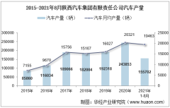 2021年8月陕西汽车集团有限责任公司汽车产量、销量及产销差额统计分析