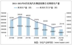 2021年8月东风汽车集团有限公司乘用车产量、销量及产销差额统计分析