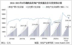 2021年1-8月湖南省房地产投资、施工面积及销售情况统计分析