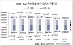 2021年8月东风公司汽车产销量、产销差额及各车型产销结构统计分析