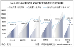 2021年1-8月江苏省房地产投资、施工面积及销售情况统计分析