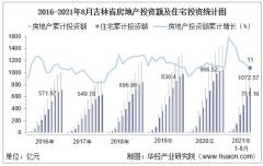 2021年1-8月吉林省房地产投资、施工面积及销售情况统计分析