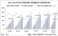 2021年1-8月江西省房地产投资、施工面积及销售情况统计分析
