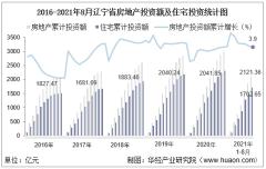 2021年1-8月辽宁省房地产投资、施工面积及销售情况统计分析