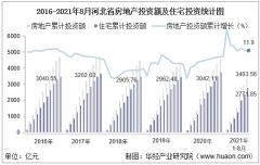 2021年1-8月河北省房地产投资、施工面积及销售情况统计分析