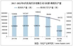 2021年8月东风汽车有限公司(本部)乘用车产量、销量及产销差额统计分析