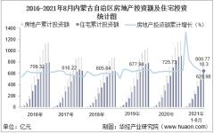 2021年1-8月内蒙古自治区房地产投资、施工面积及销售情况统计分析