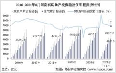 2021年1-8月河南省房地产投资、施工面积及销售情况统计分析