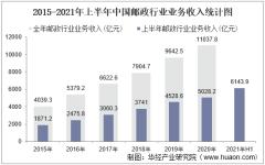 2021年上半年中国邮政行业业务收入、业务总量及各地区快递服务企业业务收入排名分析