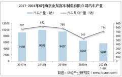 2021年8月南京金龙客车制造有限公司汽车产量、销量及产销差额统计分析