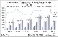 2021年1-8月广西壮族自治区房地产投资、施工面积及销售情况统计分析