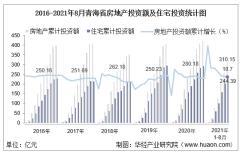 2021年1-8月青海省房地产投资、施工面积及销售情况统计分析