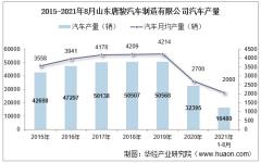 2021年8月山东唐骏汽车制造有限公司汽车产量统计分析