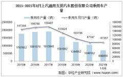 2021年8月上汽通用五菱汽车股份有限公司乘用车产量、销量及产销差额统计分析
