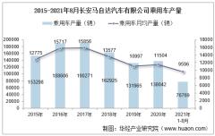 2021年8月长安马自达汽车有限公司乘用车产量、销量及产销差额统计分析