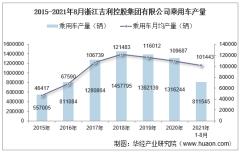 2021年8月浙江吉利控股集团有限公司乘用车产量、销量及产销差额统计分析