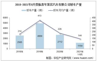 2021年8月贵航青年莲花汽车有限公司轿车产量及销量统计分析