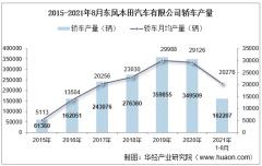 2021年8月东风本田汽车有限公司轿车产量、销量及产销差额统计分析