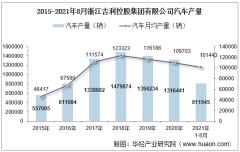 2021年8月浙江吉利控股集团有限公司汽车产量、销量及产销差额统计分析