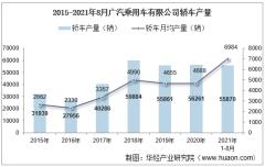 2021年8月广汽乘用车有限公司轿车产量、销量及产销差额统计分析