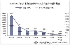 2021年8月东南(福建)汽车工业有限公司轿车销量统计分析
