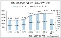 2021年8月广汽丰田汽车有限公司轿车产量、销量及产销差额统计分析