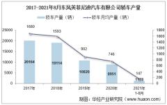 2021年8月东风英菲尼迪汽车有限公司轿车产量、销量及产销差额统计分析