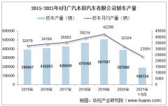 2021年8月广汽本田汽车有限公司轿车产量、销量及产销差额统计分析