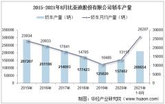 2021年8月比亚迪股份有限公司轿车产量、销量及产销差额统计分析