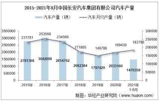 2021年8月中国长安汽车集团有限公司汽车产量、销量及产销差额统计分析