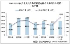 2021年8月东风汽车集团股份有限公司乘用车公司轿车产量、销量及产销差额统计分析