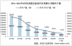 2021年8月东风悦达起亚汽车有限公司轿车产量、销量及产销差额统计分析