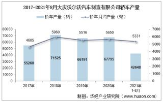 2021年8月大庆沃尔沃汽车制造有限公司轿车产量及销量统计分析