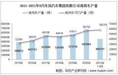 2021年8月东风汽车集团有限公司商用车产量、销量及产销差额统计分析
