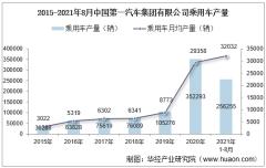 2021年8月中国第一汽车集团有限公司乘用车产量、销量及产销差额统计分析