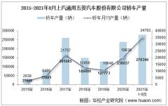 2021年8月上汽通用五菱汽车股份有限公司轿车产量、销量及产销差额统计分析