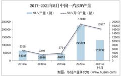 2021年8月中国一汽SUV产销量、产销差额及各车型产销量结构统计分析