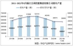 2021年8月浙江吉利控股集团有限公司轿车产量、销量及产销差额统计分析
