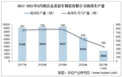 2021年8月南京金龙客车制造有限公司商用车产量、销量及产销差额统计分析