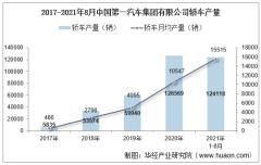2021年8月中国第一汽车集团有限公司轿车产量、销量及产销差额统计分析