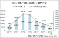 2021年8月上汽通用五菱SUV产销量、产销差额及各车型产销量结构统计分析