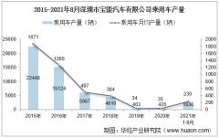2021年8月深圳市宝能汽车有限公司乘用车产量、销量及产销差额统计分析