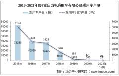 2021年8月重庆力帆乘用车有限公司乘用车产量、销量及产销差额统计分析
