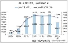 2021年8月吉利SUV产销量、产销差额及各车型产销量结构统计分析