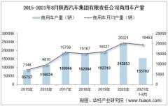 2021年8月陕西汽车集团有限责任公司商用车产量、销量及产销差额统计分析