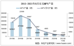 2021年8月长安MPV产销量、产销差额及各车型产销量结构统计分析