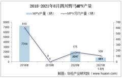 2021年8月四川野马MPV产销量、产销差额及各车型产销量结构统计分析