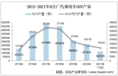 2021年8月广汽乘用车SUV产销量、产销差额及各车型产销量结构统计分析