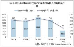 2021年8月中车时代电动汽车股份有限公司商用车产量及销量统计分析